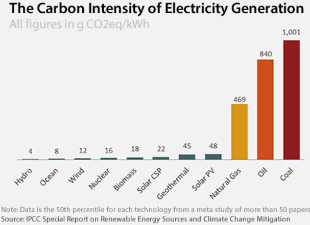 Viaspace Biomass Versus Fossil Fuels Solar And Wind