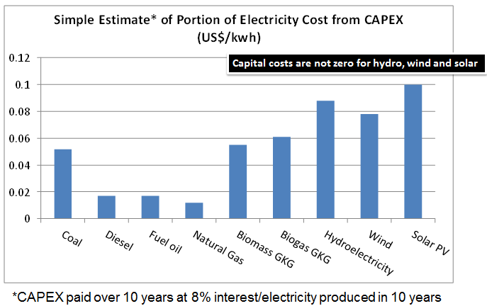 Simple Estimate of Portion of Electricity Cost from CAPEX