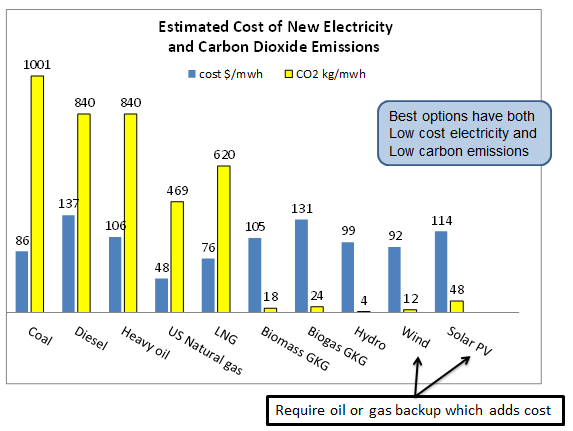Estimated Cost of New Electricity and Carbon Dioxide Emissions