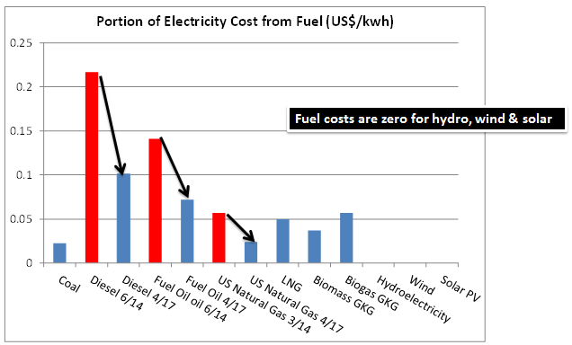 This Chart Shows The Portion Of Final Electricity Cost That Comes From Fuel Used